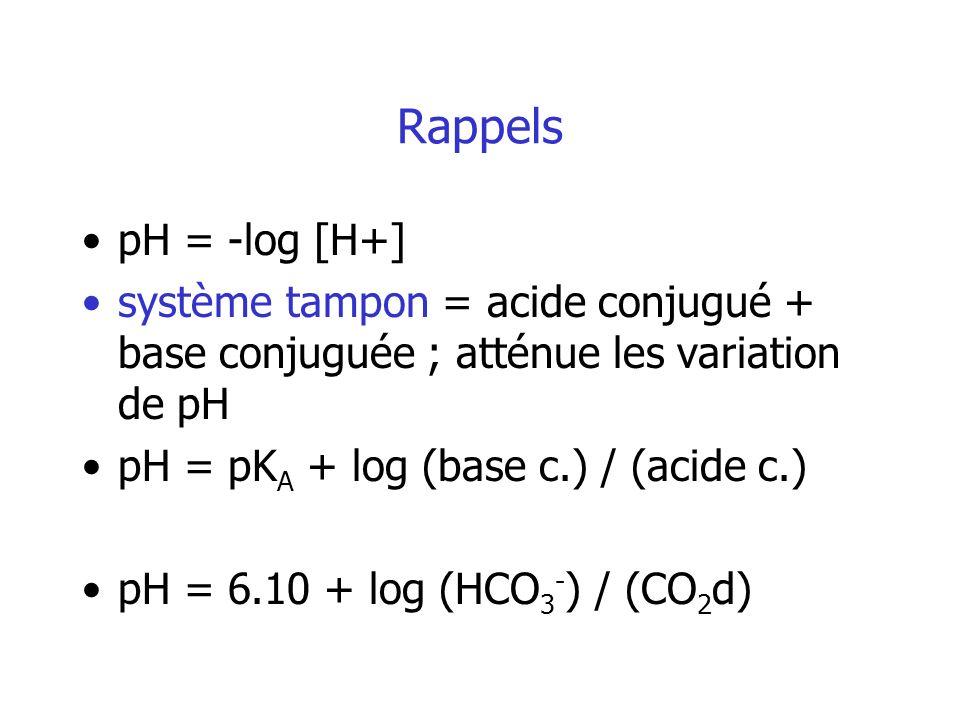 Rappels pH = -log [H+] système tampon = acide conjugué + base conjuguée ; atténue les variation de pH.